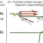 Techniki linowe